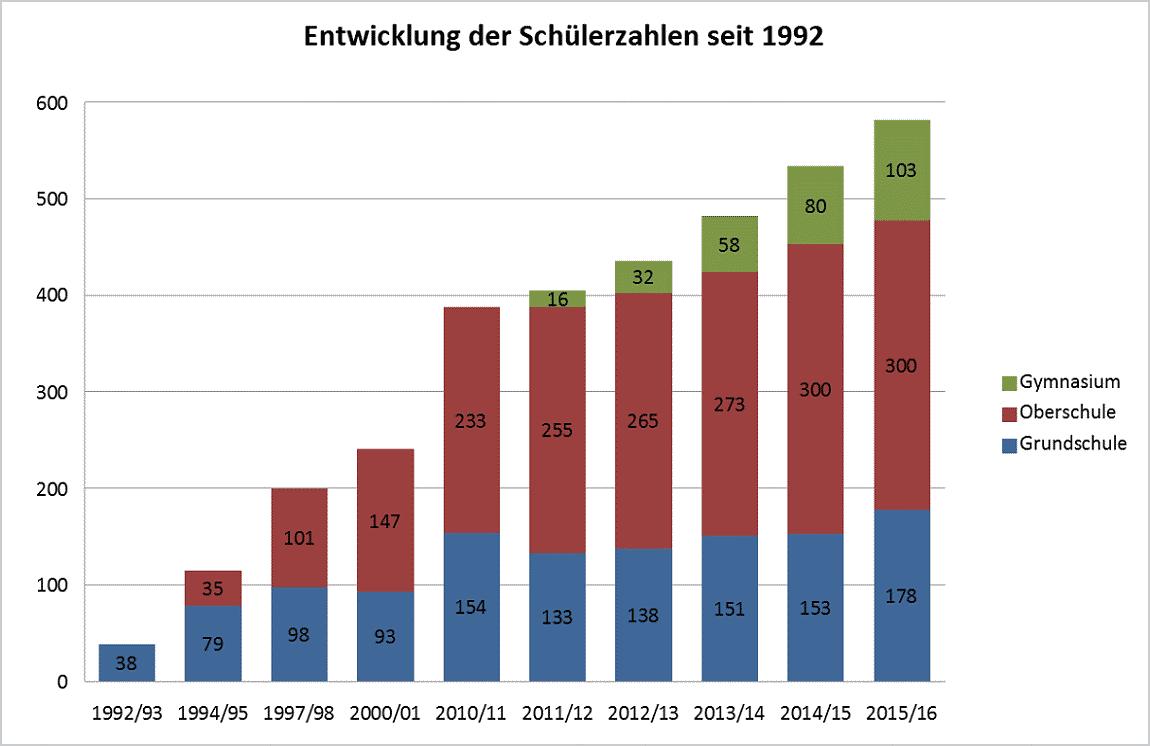 Entwicklung der Schülerzahlen am Evangelischen Schulzentrum seit 1992