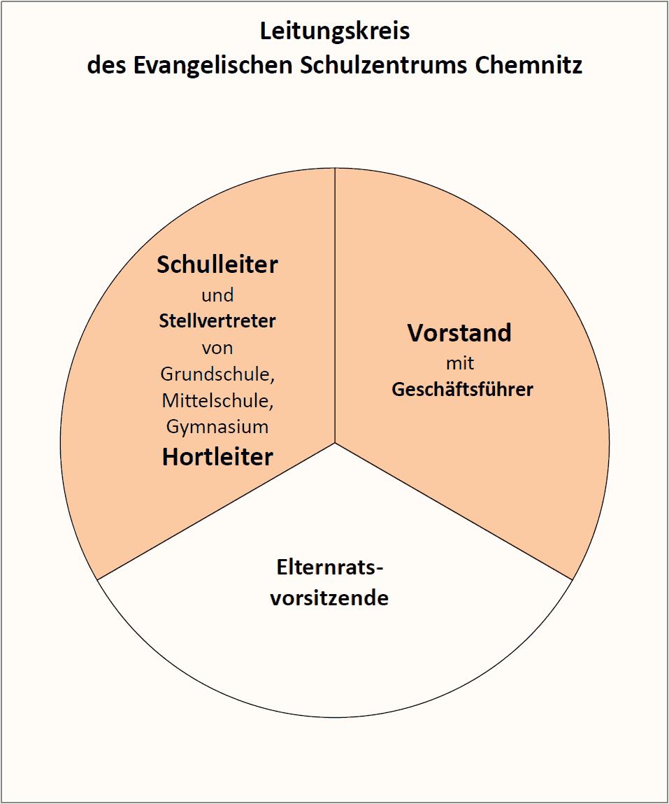 Freier Evangelischer Schulverein Chemnitz e. V. - Leitungskreis